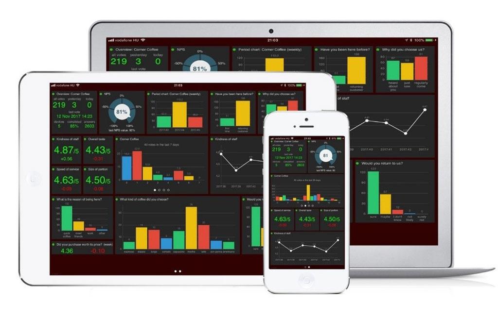 Sammanställning/Diagram i app.