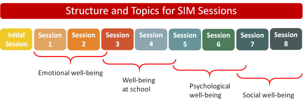 Structure and topics for SIM sessions - Emotional well-being, well-being at school, psychological- and social well-being.