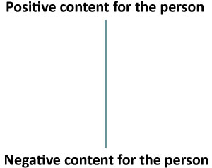 Top: Positive content for the person. Bottom: Negative content for the person