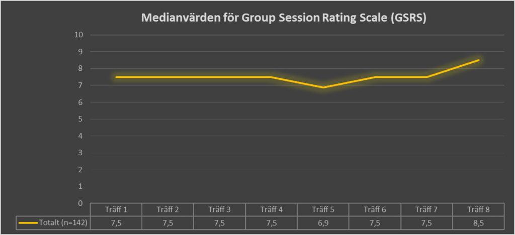 Medianvärden för Group Session Rating Scale - GSRS