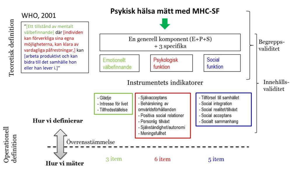 Psykisk hälsa mätt med MHC-SF.