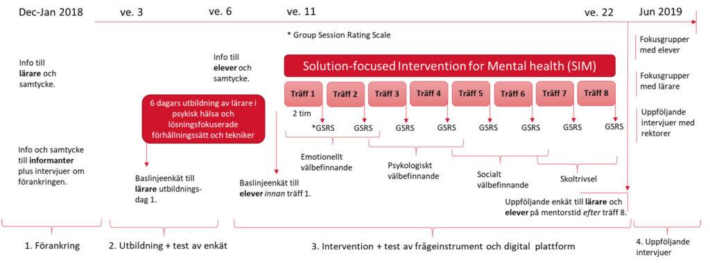 Flödesschema över studiens fyra delar.