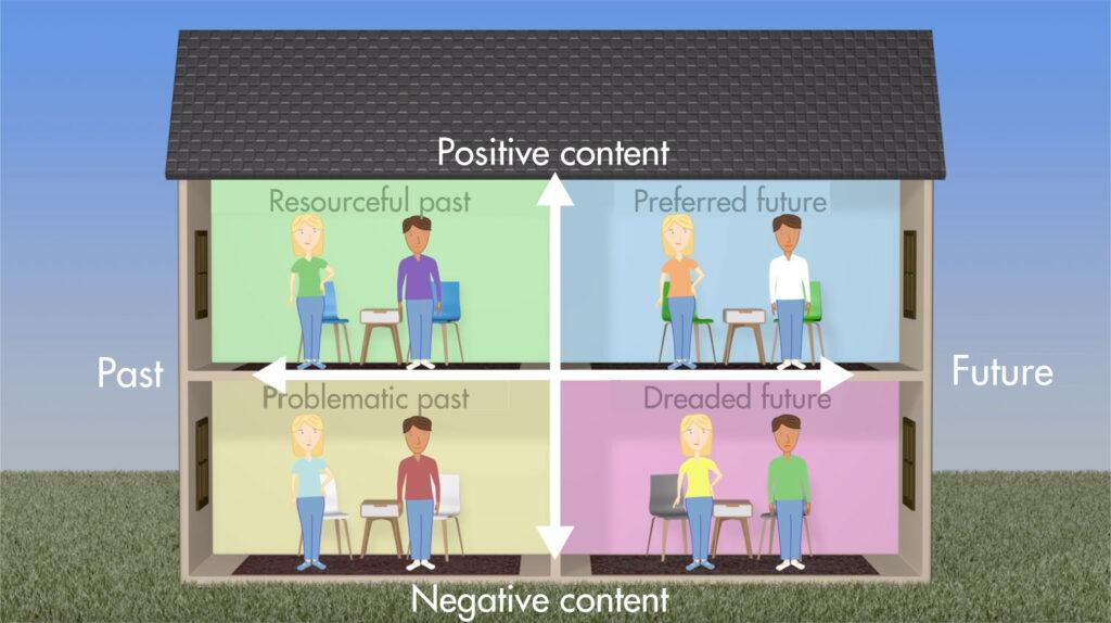The Dialogic Orientation Quadrant