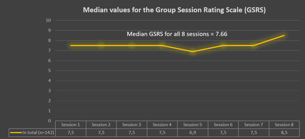 Median values for the Group Session Rating Scale (GSRS).